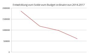 Evolution budget
